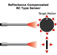 Image of RC Motion